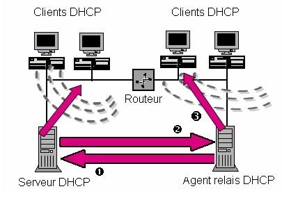 Agent de relais DHCP dans un réseau routé
