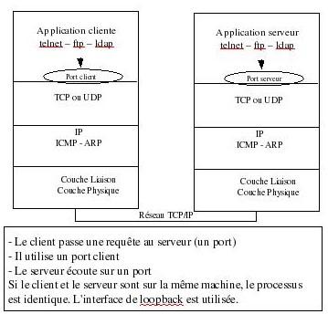 Exemple Telnet