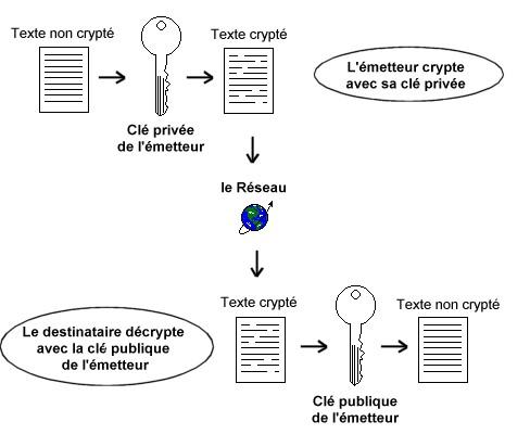 Figure 19-3. Authentification