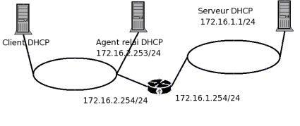 Maquette agent relais DHCP