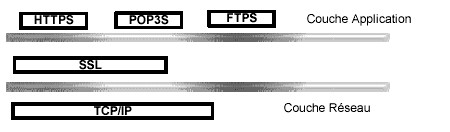Principes du protocole SSL