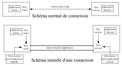 Schéma du fonctionnement