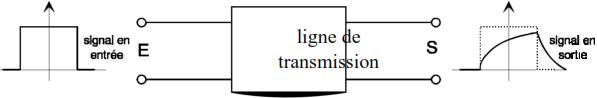 Application à la transmission de données