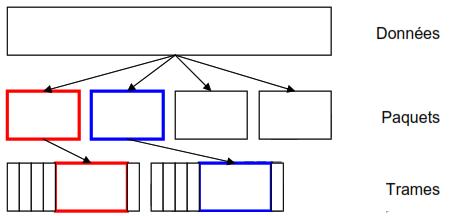 Couche réseau Logique : les protocoles