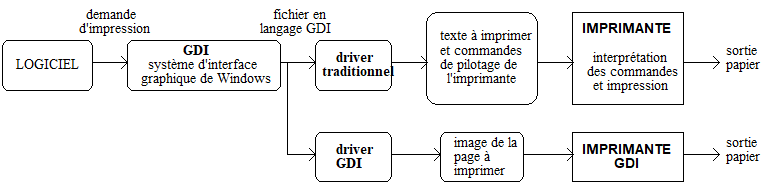 DIFFERENTS TYPES DE DRIVERS D'IMPRIMANTES