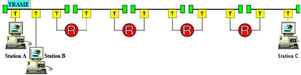 Emission de la trame RTD
