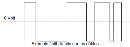 Exemple fictif de bits sur les cables-couche physique reseau
