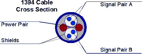 L'architecture de l'IEEE 1394