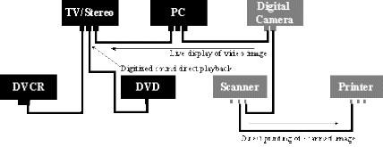 Le bus USB est connu pour avoir une topologie en étoile étagée