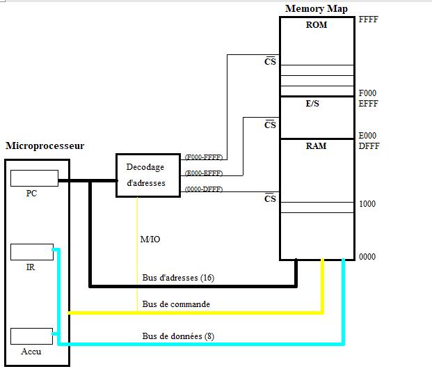 Les circuits de décodage d'adresses