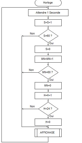 Programme écrit en pseudo langage - HORLOGE NUMERIQUE