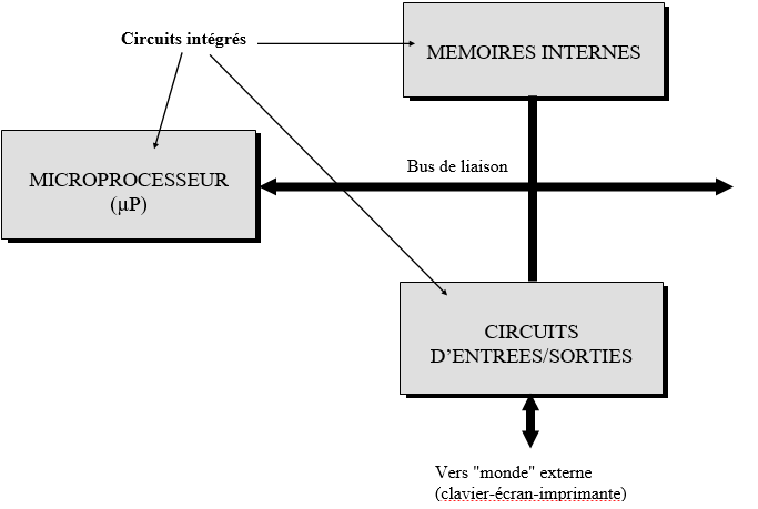 STRUCTURE DE BASE D'UN MICRO ORDINATEUR