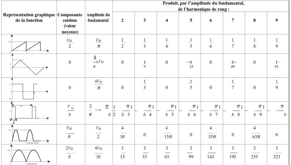les décompositions en série de Fourier de différentes fonctions usuelles