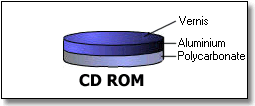 C:\Mes Documents\Mes images\cdrom-structure.gif