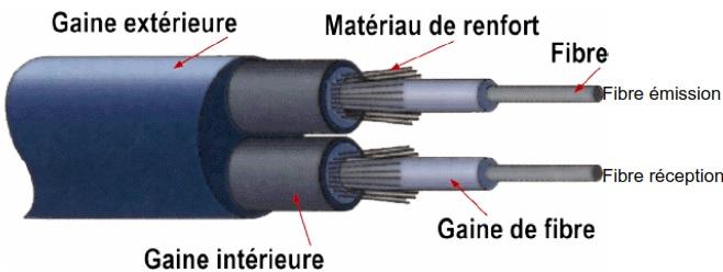 cable fibres optiques