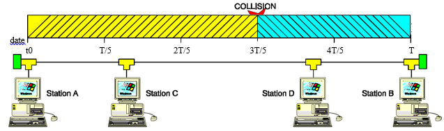 collision trames