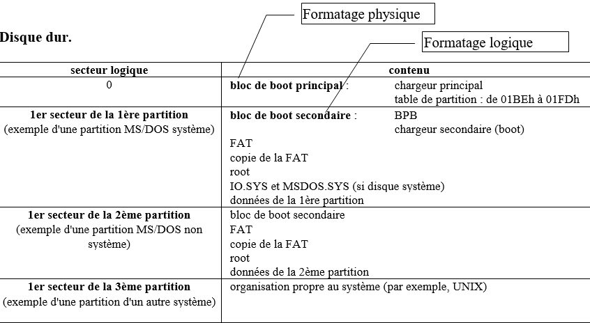 disque dur formatage logique formatage physique