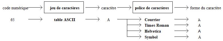 jeu de caractères (identification du caractère par un code numérique) et police de caractères