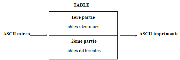 la table ASCII