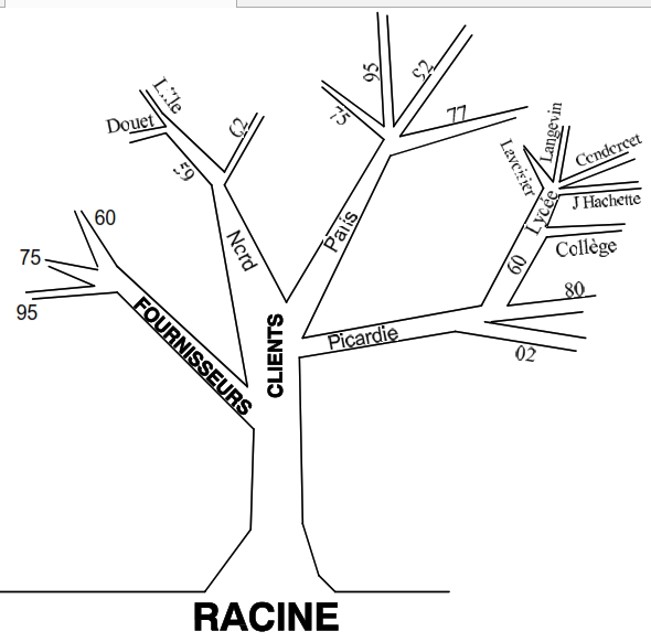 representation de l'arborescence des dossiers