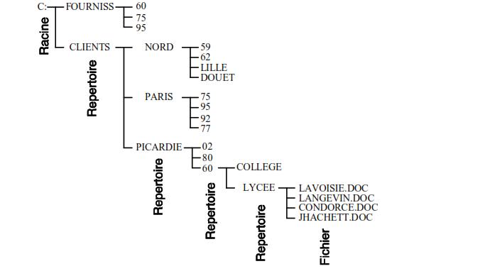 representation de l'arborescence en utilisant les noms definis