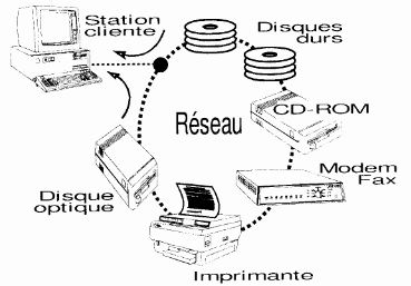 serveure et station en reseau