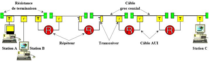 Cours-gratuit-taille des trames Ethernet