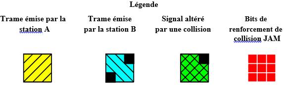 Cours-gratuit-trame signal bite de renforcement de collision