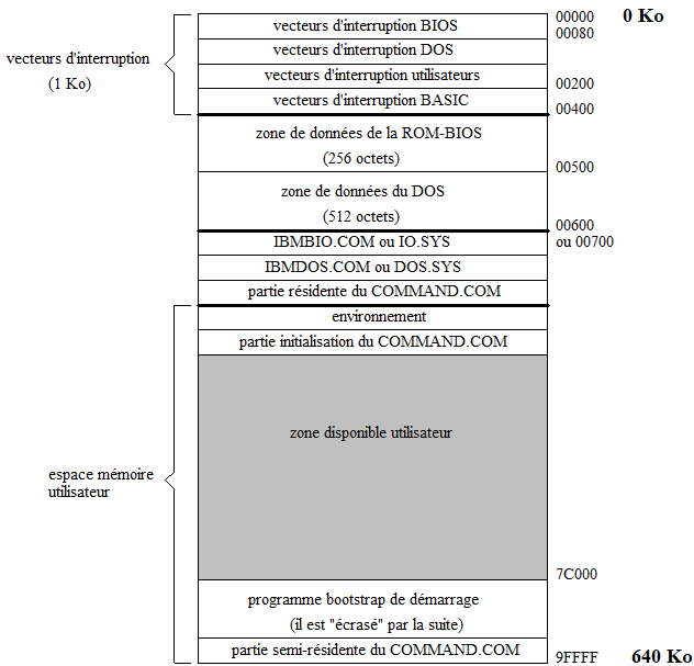 MEMOIRE CONVENTIONNELLE (de 0 à 640 Ko)