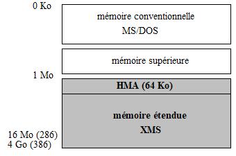 MEMOIRE DU PC : MEMOIRE ETENDUE XMS