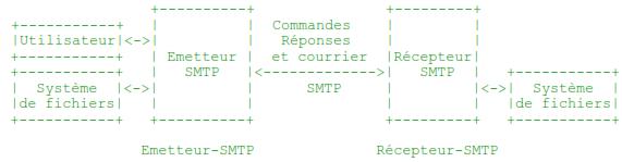 Modèle d'utilisation de SMTP