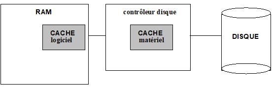 OPTIMISATION MEMOIRE CACHE DISQUE