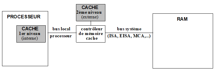 OPTIMISATION MEMOIRE : CACHE PROCESSEUR