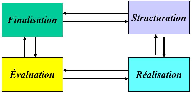 Cours-gratuit-Processus de Formation