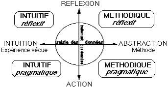 Modèles d'enseignement STYLE D APPRENTISSAGE DOMINANT