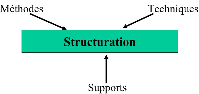 Cours-gratuit-Structuration 1