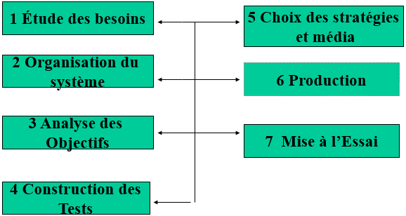 Cours-gratuit-design pedagogique 1