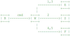 diagramme représentant la plupart des commandes SMTP