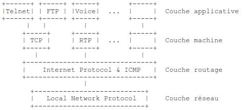 diagramme suivant montre la place de TCP dans la hiérarchie de protocoles