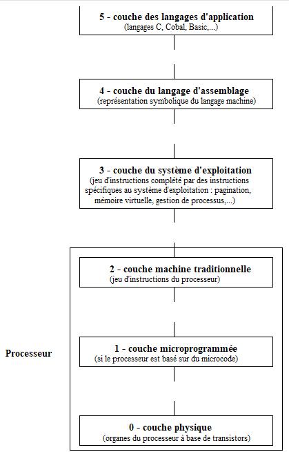 schéma processeur