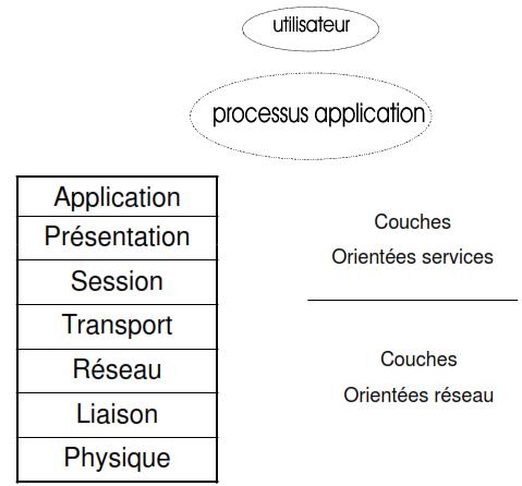 Cours-gratuit-Descriptif du modele OSI 1