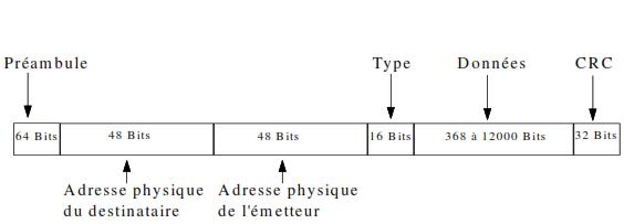 La Trame Ethernet