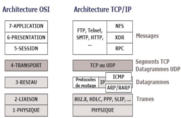 Les principaux modules du modele TCPIP
