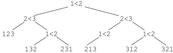 arbre de décisions.
