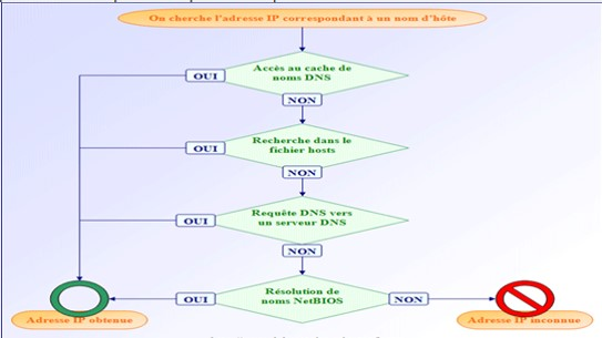 Configuration des clients DNS