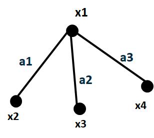 théorie de graphe, Qu'est ce qu'un graphe ?