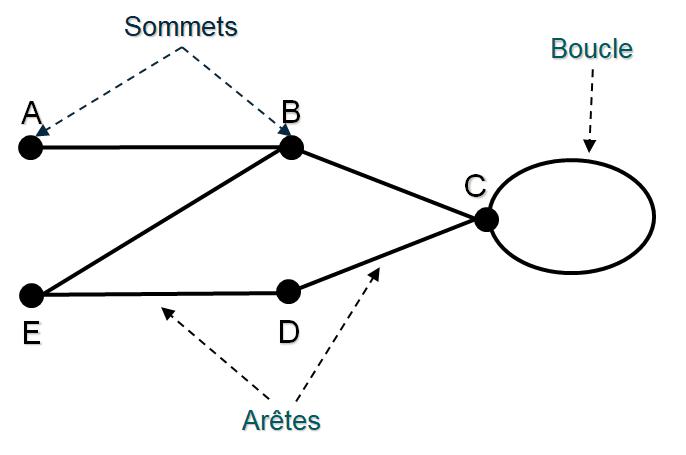 sommets et boucle d'un graphe