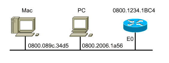Le média Ethernet - routage