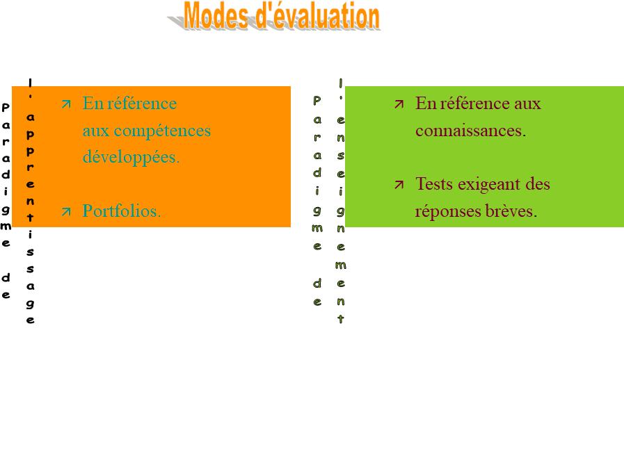 Modes d'évaluation