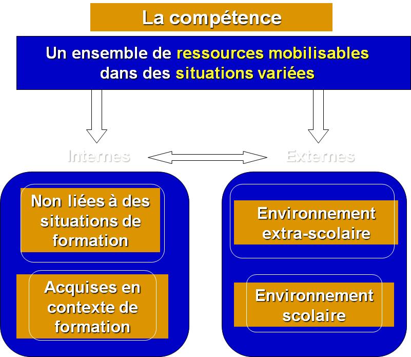 Un ensemble de ressources mobilisables dans des situations variées